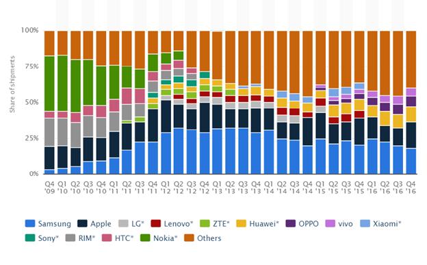 Doanh số các nhà sản xuất sản phẩm điện thoại.