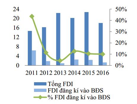Vốn FDI chảy vào bất động sản 6 năm trở lại đây. Nguồn: NFSC/MPI.