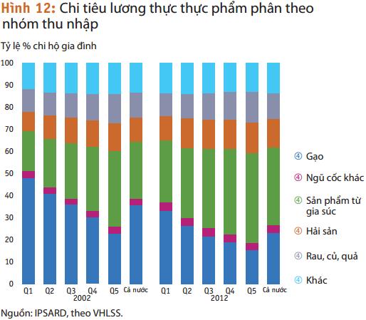 Nỗi khổ của ngành gạo: Người Việt ngày càng chán cơm! - Ảnh 1.