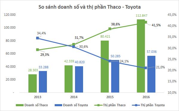 Thaco soán ngôi Toyota