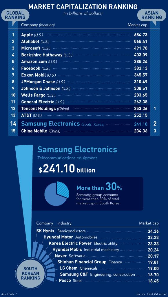 Xếp hạng tổng vốn hóa thị trường của Samsung Electronics (tỷ USD)