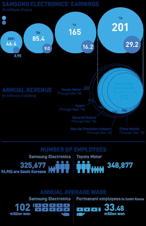 Báo cáo kinh doanh sơ bộ của Samsung Electronics (nghìn tỷ Won)