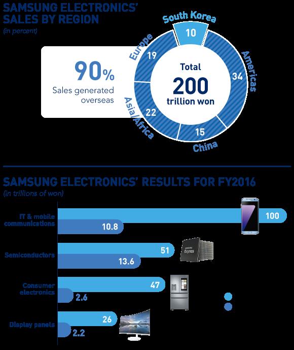 Báo cáo sơ bộ kết quả kinh doanh của Samsung Electronics