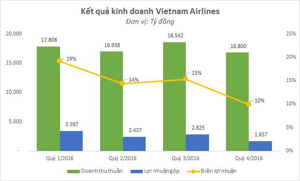 Vietnam Airlines bất ngờ báo lỗ hàng trăm tỷ, 'hãng bay bikini' Vietjet Air đang thừa thắng xông lên? 1