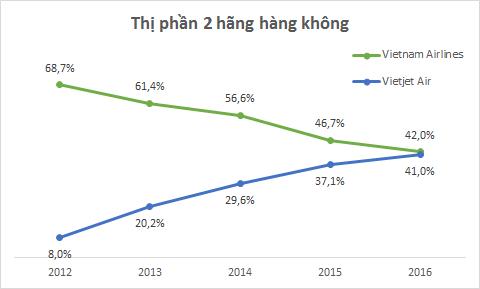 Vietnam Airlines bất ngờ báo lỗ hàng trăm tỷ, 'hãng bay bikini' Vietjet Air đang thừa thắng xông lên? 3
