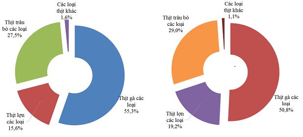 Thịt các loại nhập khẩu về Việt Nam trong năm 2016 và từ ngày 01/01 đến ngày 15/3/2017 (Nguồn: TCHQ)
