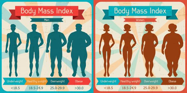 Chỉ số BMI đã trở nên lỗi thời sau gần 200 năm được sử dụng?