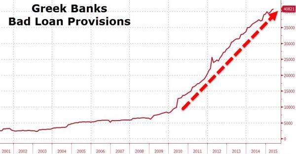 Trích lập dự phòng nợ xấu ngân hàng Hy Lạp (triệu Euro)