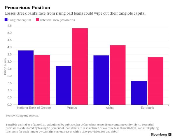 Những thiệt hại từ nợ xấu sẽ khiến các ngân hàng Hy Lạp mất vốn (tỷ Euro)