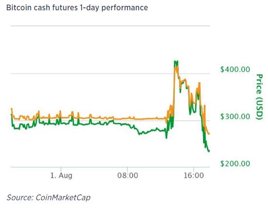Bitcoin tách làm đôi, giá đồng tiền ảo mới tăng vọt 50% trong chốc lát - Ảnh 1.