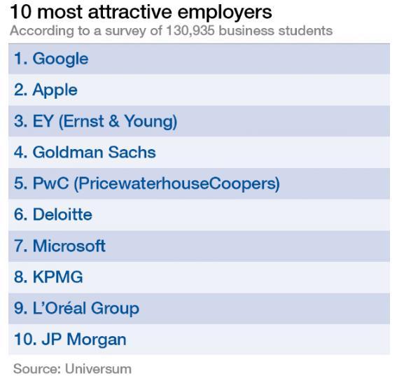 Top 10: ngân hàng, kiểm toán, công nghệ chiếm 9 vị trí; không có Unilever hay P&G