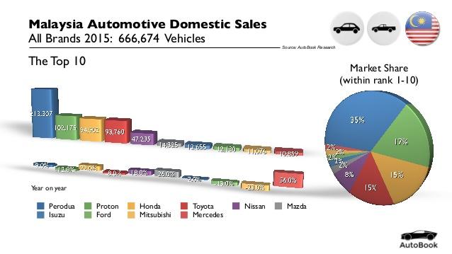Chặng đường 33 năm lăn bánh đến đích thương hiệu xe hơi 100% nội địa của ngành ô tô Malaysia - Ảnh 4.