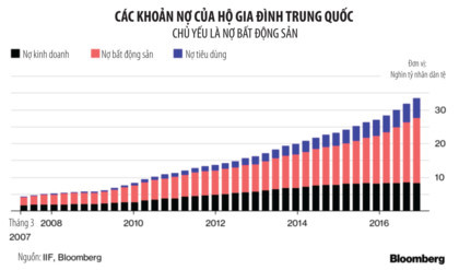 Bong bóng giá nhà tại Trung Quốc có dấu hiệu lan rộng - Ảnh 1.