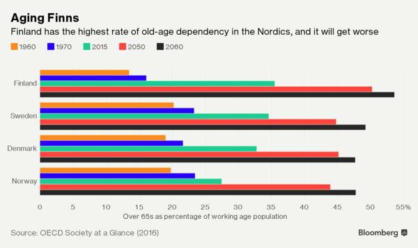 Hệ thống phúc lợi của Phần Lan đang gặp vấn đề lớn vì người dân lười sinh con - Ảnh 3.