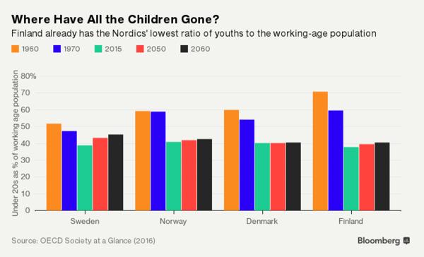 Hệ thống phúc lợi của Phần Lan đang gặp vấn đề lớn vì người dân lười sinh con - Ảnh 4.