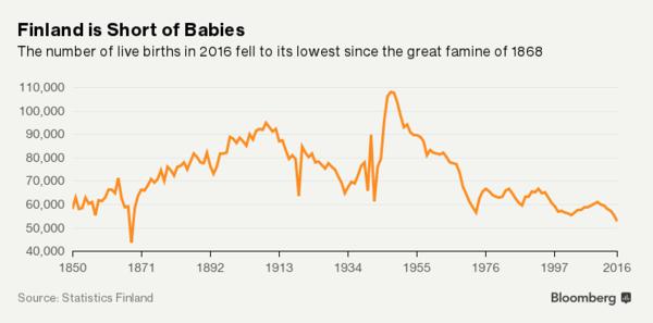 Hệ thống phúc lợi của Phần Lan đang gặp vấn đề lớn vì người dân lười sinh con - Ảnh 1.