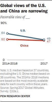 Khoảng cách trong quan điểm tích cực về Mỹ và Trung Quốc của các nước trên thế giới đang dần thu hẹp (%)