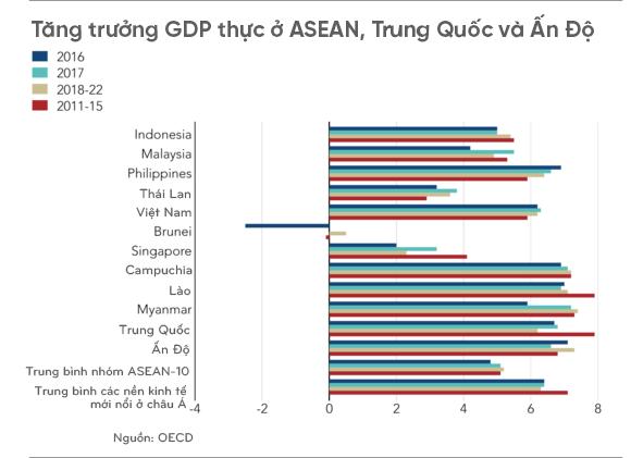OECD: Tăng trưởng GDP của Việt Nam sẽ chậm lại trong trung hạn - Ảnh 1.