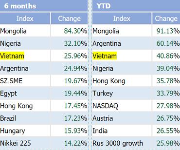 Bứt phá không ngừng nghỉ, VnIndex lọt top 3 chỉ số chứng khoán tăng mạnh nhất Thế giới trong năm 2017 - Ảnh 1.