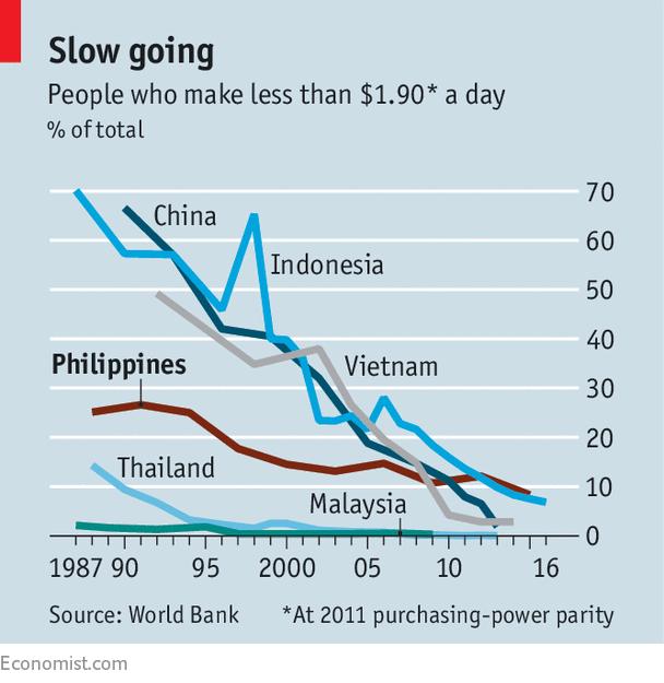 Vì sao tốc độ giảm đói nghèo của Philippines vẫn chậm hơn nhiều nước trong khu vực? - Ảnh 1.
