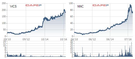 Những khoản đầu tư siêu lợi nhuận của TBS Group