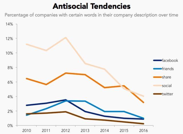 Xu hướng suy giảm của các startup về truyền thông xã hội.