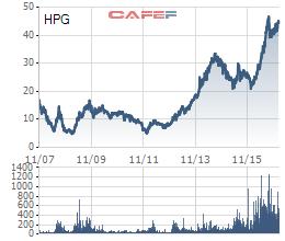 HPG đã tăng rất mạnh trong năm qua (giá điều chỉnh)