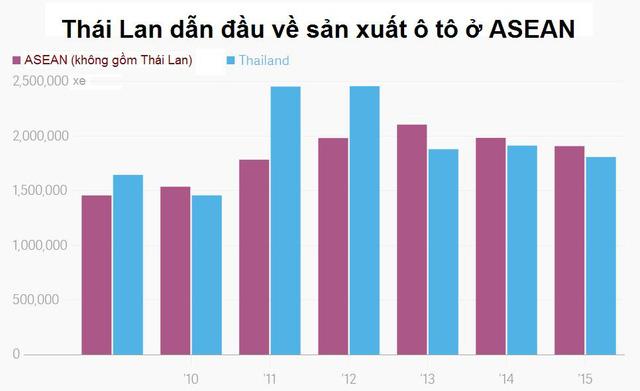 [A Tùng] Hơn 60 năm, Thái Lan trở thành người khổng lồ ngành công nghiệp ô tô Đông Nam Á bằng cách nào? - Ảnh 1.