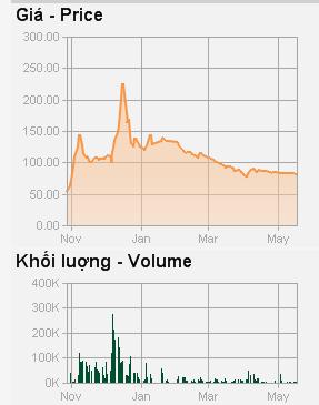 Diễn biến giá cổ phiếu BHN
