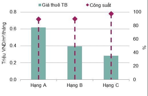 Bất động sản cho thuê Hà Nội và TP HCM đồng loạt giảm giá - Ảnh 1.
