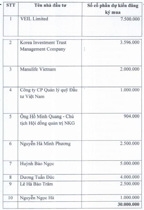 Dragon Capital chốt lời Tôn Hoa Sen, rót vốn lớn vào Tôn Nam Kim (NKG) - Ảnh 1.