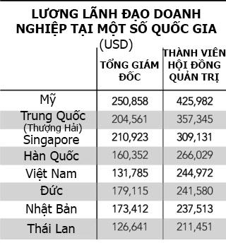 Lương lãnh đạo công ty Việt nằm trong top khủng ở châu Á - Ảnh 1.
