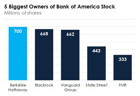 Người quan trọng nhất trong ngành ngân hàng Mỹ là ... Warren Buffett - Ảnh 1.