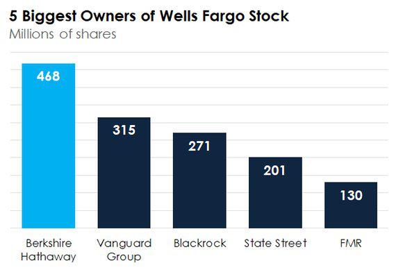 Người quan trọng nhất trong ngành ngân hàng Mỹ là ... Warren Buffett - Ảnh 2.