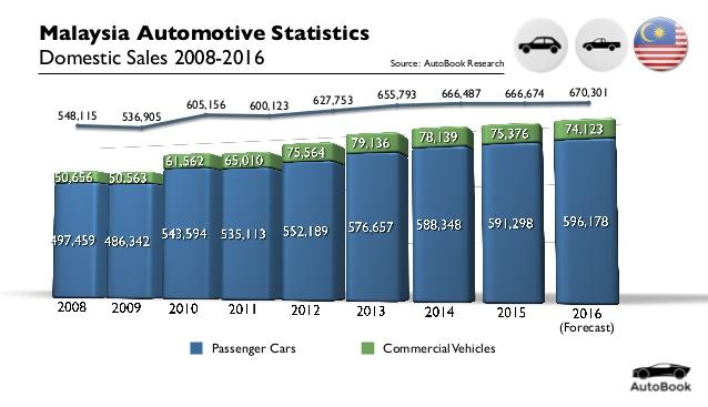 Chặng đường 33 năm lăn bánh đến đích thương hiệu xe hơi 100% nội địa của ngành ô tô Malaysia - Ảnh 1.