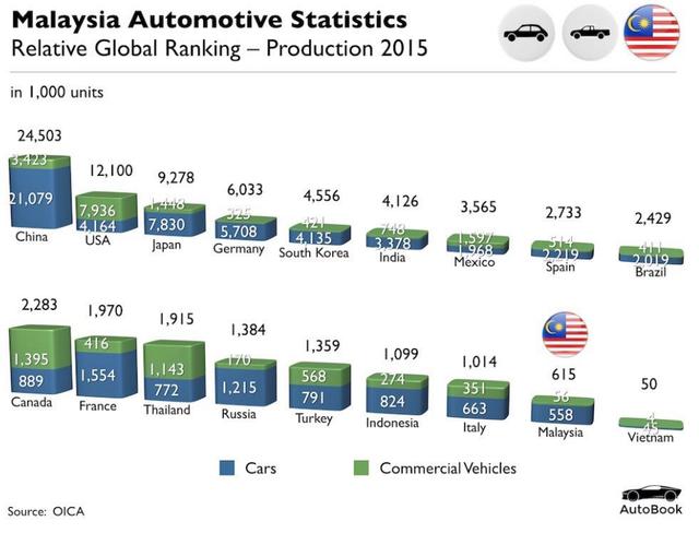 Chặng đường 33 năm lăn bánh đến đích thương hiệu xe hơi 100% nội địa của ngành ô tô Malaysia - Ảnh 3.