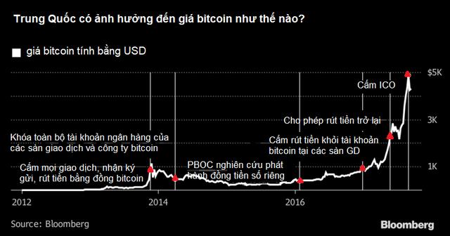 Trung Quốc đóng cửa sàn giao dịch không làm ảnh hưởng đến giá bitcoin trên toàn cầu? - Ảnh 1.