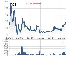 Lựa chọn kém may mắn của Dragon Capital: Quyết giữ ACB, thoái sạch vốn khỏi VPB rồi phải mua lại với giá đắt gấp 5-7 lần - Ảnh 2.