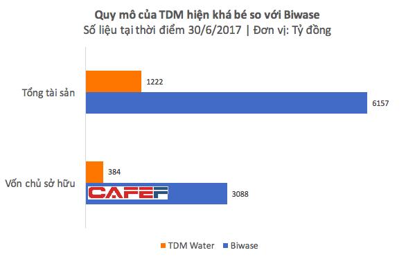 Becamex thoái vốn, cơ hội để cá bé TDM Water nuốt cá lớn Biwase? - Ảnh 2.
