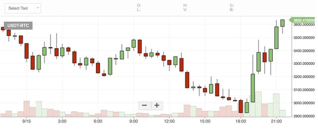 Bitcoin lại tăng giá mạnh sau khi có những tín hiệu tốt đến từ phía Trung Quốc - Ảnh 1.