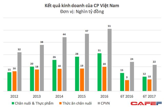 """Thống trị thị trường chăn nuôi, CP Việt Nam vẫn """"méo mặt"""" với khoản lỗ 2.100 tỷ vì thịt heo mất giá - Ảnh 1."""