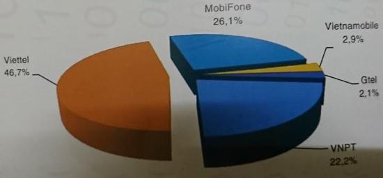 Viettel, VNPT, MobiFone chiếm tới 95% thị phần dịch vụ viễn thông di động - Ảnh 2.
