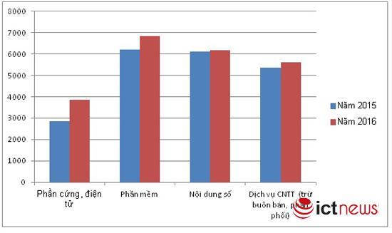 Thu nhập bình quân của lao động ngành phần mềm Việt là gần 154 triệu đồng/người/năm - Ảnh 2.