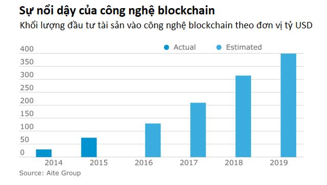 Nếu không muốn mất nghề, nhân viên kế toán - kiểm toán nên tìm hiểu ngay về blockchain kẻo muộn - Ảnh 1.