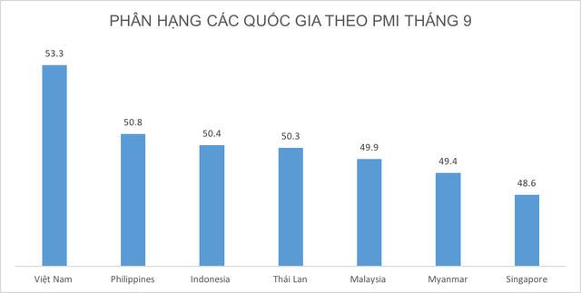 Vượt Thái Lan, Singapore, Việt Nam thăng hoa, dẫn đầu khu vực ở chỉ số PMI  - Ảnh 1.