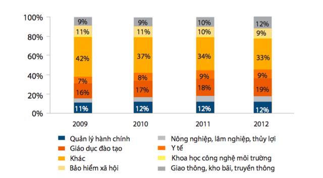 Vì đâu tỷ lệ chi tiêu cho y tế ở Việt Nam cao hơn cả nước giàu nhưng kết quả thì thấp hơn nhiều? - Ảnh 1.
