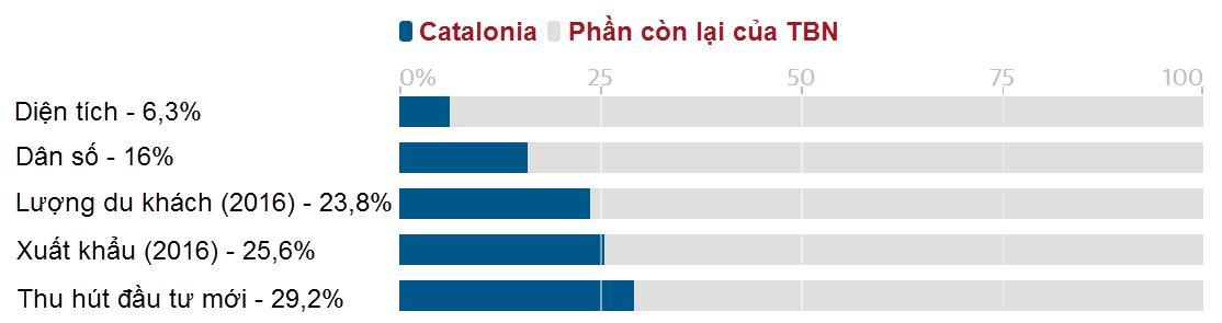 Đối với Tây Ban Nha, Catalonia quan trọng ra sao? - Ảnh 2.