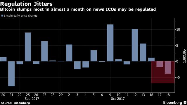 Một tin vui cho những ai muốn đầu tư vào bitcoin nhưng chưa vào sân vừa mới xuất hiện! - Ảnh 1.