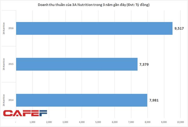 Thu gần chục tỷ đồng mỗi năm từ bán sữa Ensure cho Abbott nhưng 3A Nutrition vẫn liên tục báo lỗ - Ảnh 1.