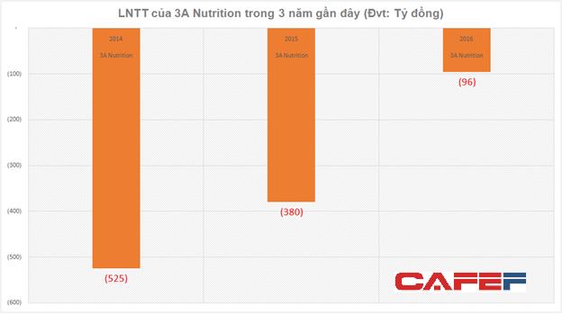 Thu gần chục tỷ đồng mỗi năm từ bán sữa Ensure cho Abbott nhưng 3A Nutrition vẫn liên tục báo lỗ - Ảnh 2.